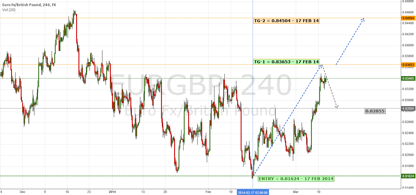 Update: Targets Remains Intact | $EUR $GBP $USD #ECB #BOE #Forex