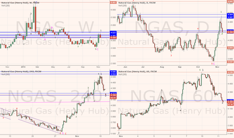 NGAS: nATURAL GAS NEW UPTREND