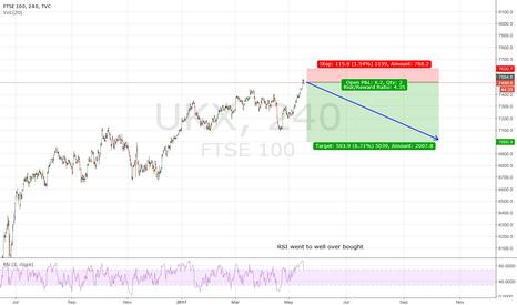 UKX: UKX / FTSE 100 SHORT