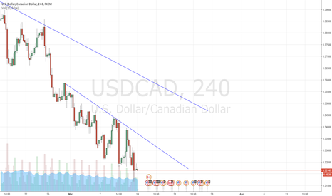 USDCAD: Waitfr the break