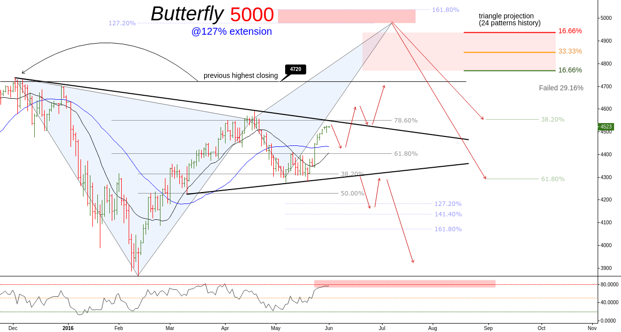 (D) The Flying Nasdaq // Butterfly 5000