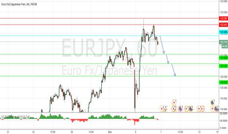 EURJPY: Under pressure