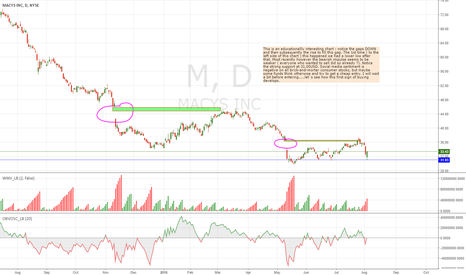 M: Macys - watch if base builds.
