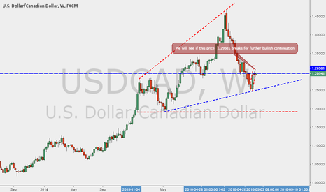 USDCAD: USDCAD. simple  Need more bulls for more North side