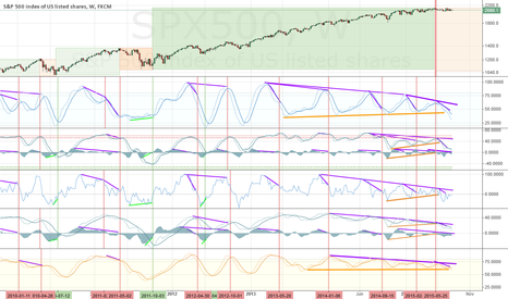 SPX500: Shure after the Top ?