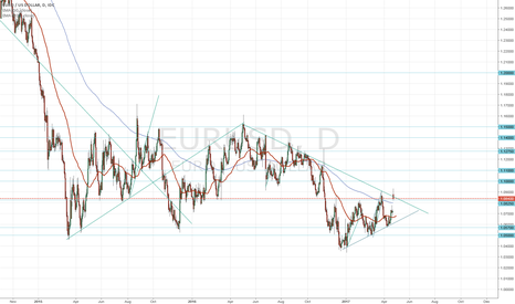 EURUSD: Euro 2016 downtrend in question