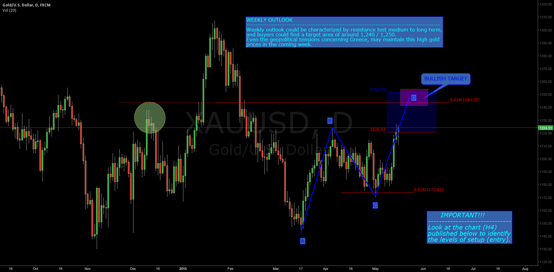 "$GOLD ($XAUUSD): The ""Key Levels"""