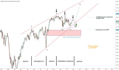SPX500: $SPX - The Secret of Symmetrical Triangle