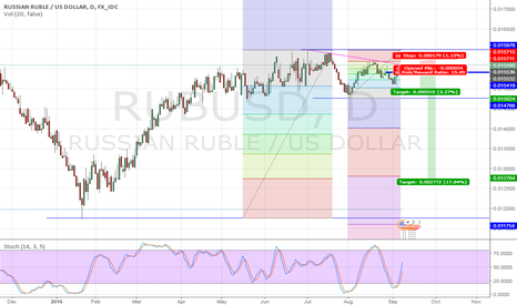 RUBUSD: RUBUSD Sep'16 - ruble turning to rubble