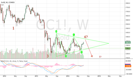 GC1!: what are the chances the price of gold to fall