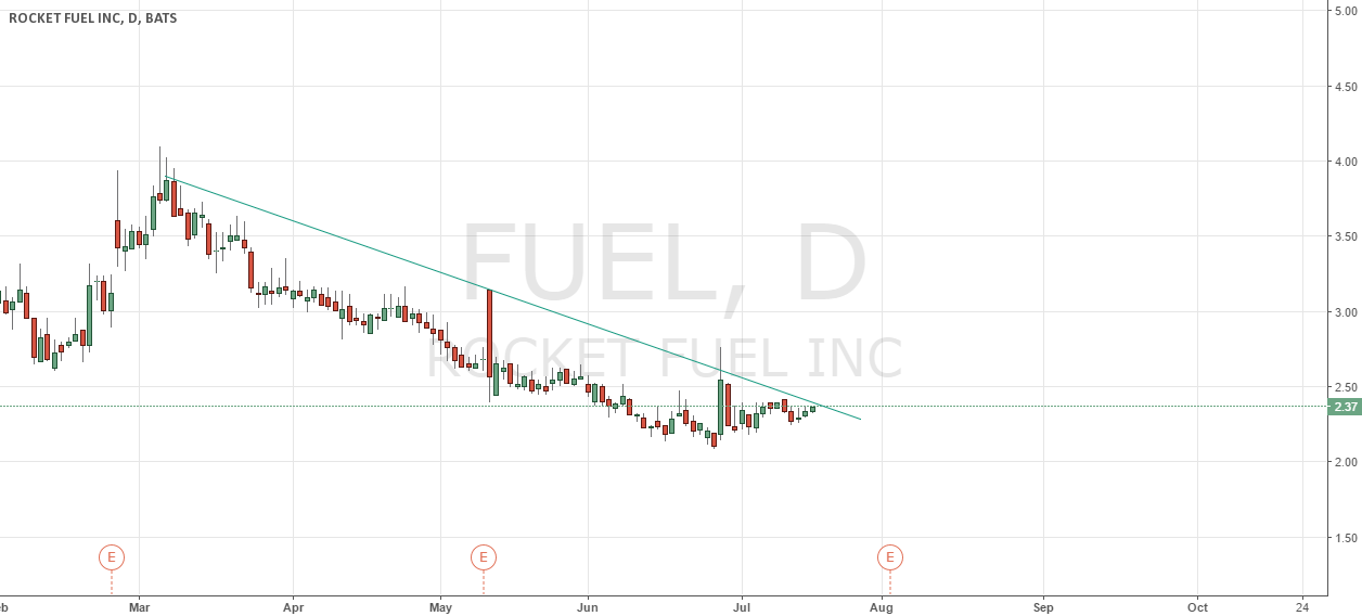 DOWNTREND FUEL