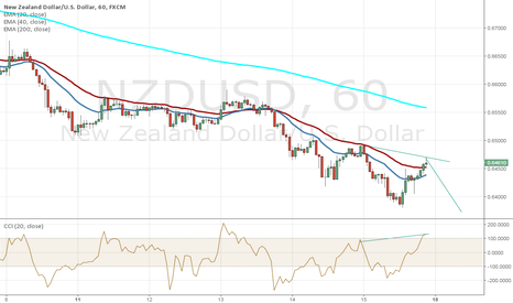 NZDUSD: Very nice set up with guaranteed 60 pips