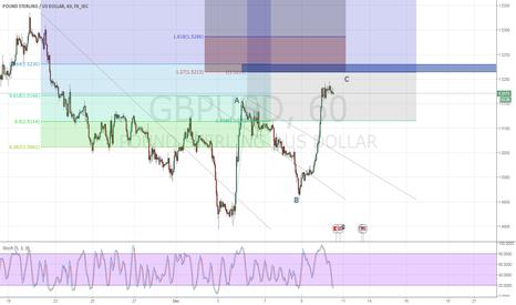 GBPUSD: GBPUSD corrective reversal in sight