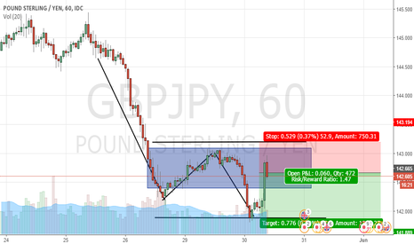 GBPJPY: Trend continuation GPB JPY Short