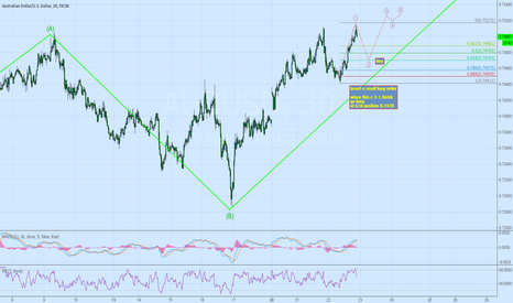 AUDUSD: Do a quick long order for AUDUSD at 0.7470