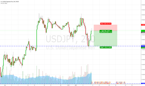 USDJPY: Short this badboy again