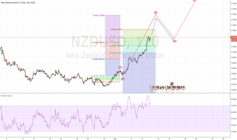 NZDUSD: Possible wave 3 max extended