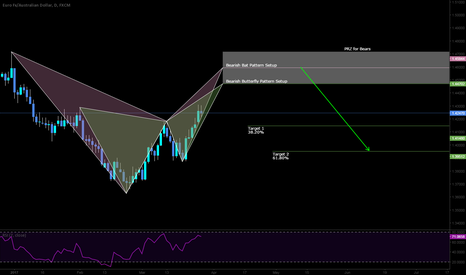 EURAUD: SHORT opportunity here on the EURAUD