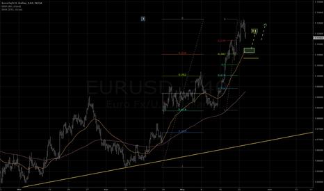 EURUSD: Long possibility @ 1.112