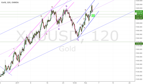 XAUUSD: GOLD; wait for correction to be over and hop on the bull train!
