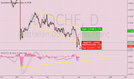 AUDCHF: AUD CHF- Going up in downtrend channel- Long