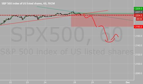 SPX500: Breaking line trend
