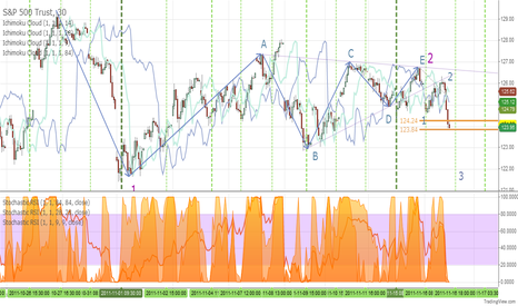 SPY: Spy Cycles and Waves