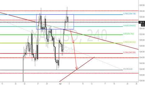 XAUUSD: GOLD BREAK OUT FOR SELL