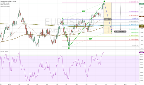 EURUSD: EURUSD ABCD suggests 660+ pip drop over November