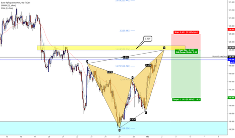 EURJPY: EUR/JPY - bearish butterfly