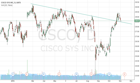 CSCO: $CSCO backtest. Long calls above today's high.