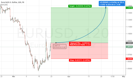 EURUSD: short term rally expected in EURUSD