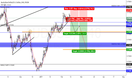 AUDUSD: AUD-USD going down...