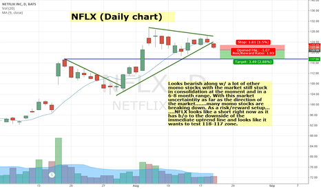 NFLX: NFLX looks like a short to 118 here