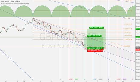 GBPUSD: GBPUSD Low Risk/High Rewarding