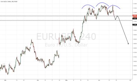 EURUSD: Potential head and shoulders