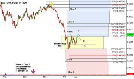 EURUSD: EUR/USD  Weekly Range Cloning Analysis
