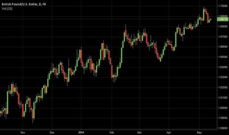 GBPUSD: Brazilinvest