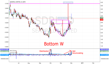 """SDRL: Seadrill: """"This Time It's Different"""""""