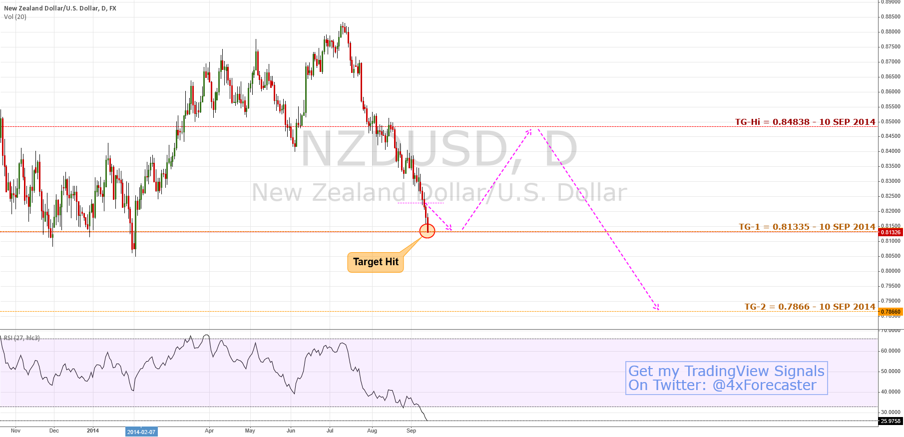 $NZD Hit Target; Next: Sees 0.84838 Reaction   #RBNX $USD #forex