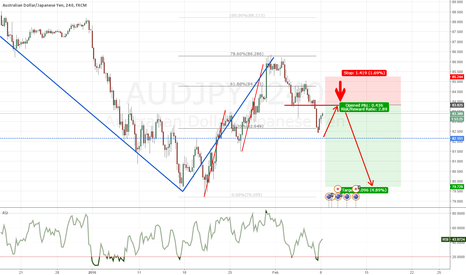 AUDJPY: AUDJPY - Trend Continuation opportunity @ previous structure