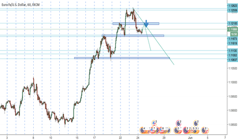 EURUSD: SHORT EurUsd sell when it rebounded from 1.121