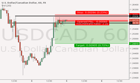 USDCAD: short usd/cad interday with decent risk reward ratio.