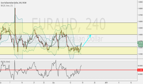 EURAUD: Ready for LONG...!!!