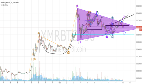 XMRBTC: New Triangle