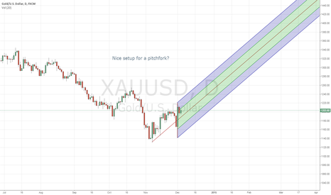 XAUUSD: Well nice setup for a pitchfork??