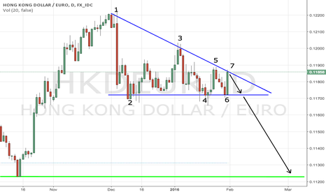 HKDEUR: HKDEUR descending triangle