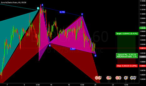 EURCHF: Gartley Completion + AB=CD Long EURCHF