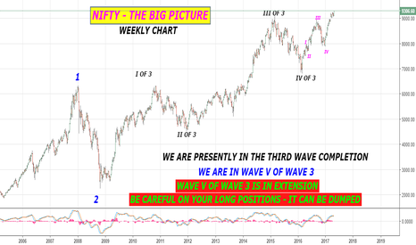 NIFTY: NIFTY = THE BIG PICTURE - elliott wave count