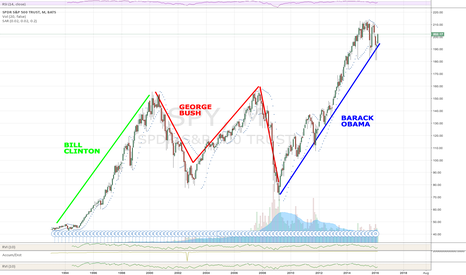 SPY: $SPY Happy Super Tues-Day-After